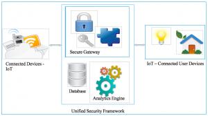 Secure Framework