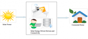 Connected Things via Solar Power