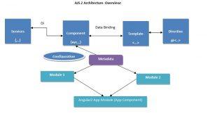 AJS2architecture
